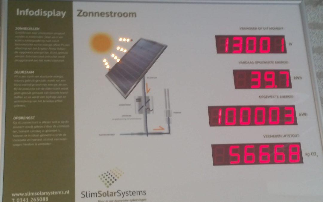 Energieopwekking Belpa